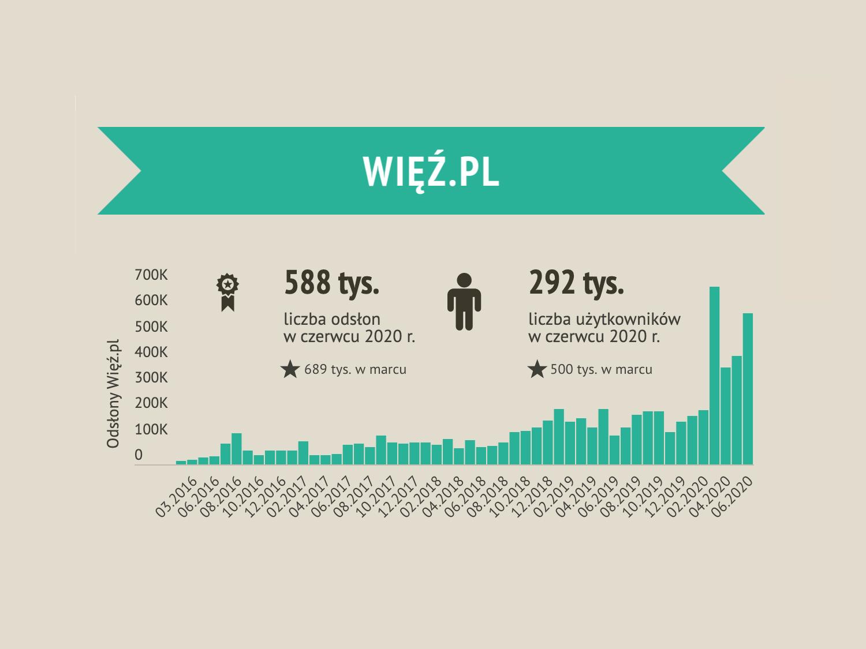 Więź.pl rośnie na wiosnę