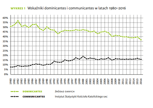 Wskaźniki dominicantes i communicantes w latach 1980–2016