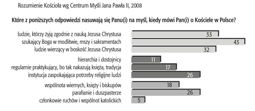 Rozumienie Kościoła, wg Centrum Myśli Jana Pawła II, 2008