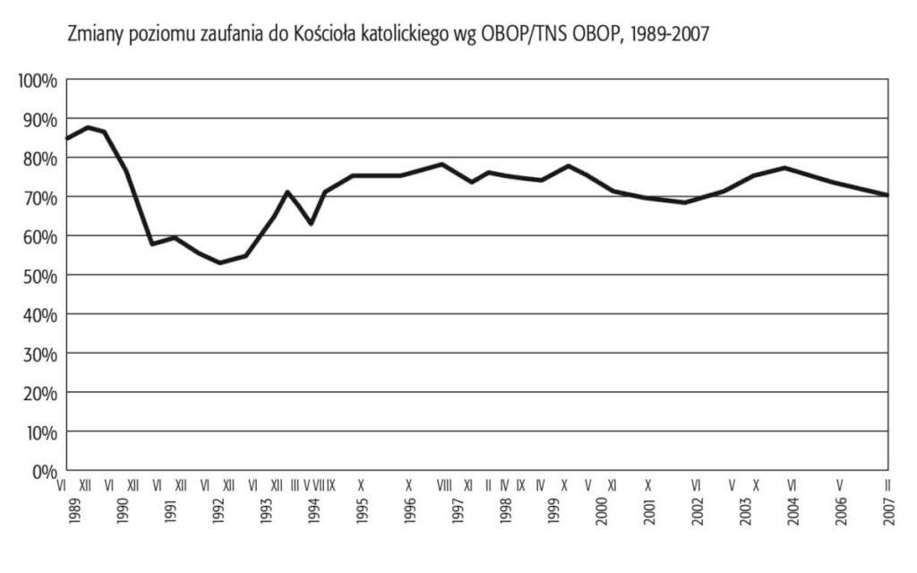 Zmiany poziomu zaufania do Kościoła katolickiego wg OBOP/TNS OBOP, 1989-2007